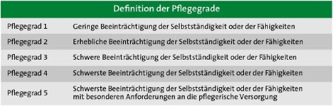 Definition der Pflgegrade
